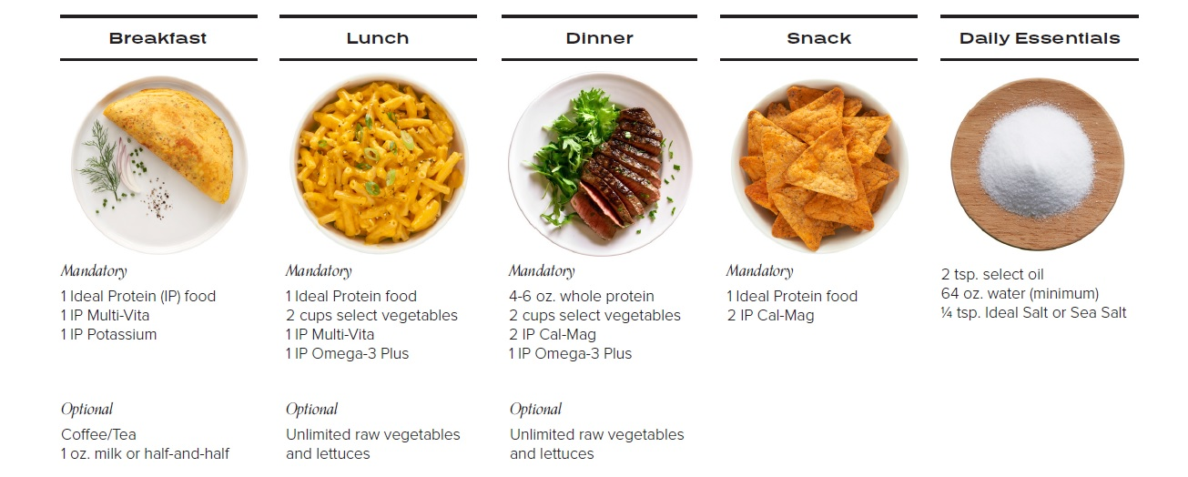 Ideal Protein Phase 1 menu